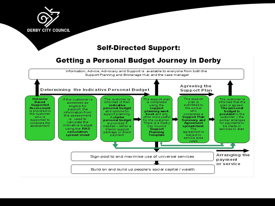 Self-Directed Support: Getting a Personal Budget Journey in Derby