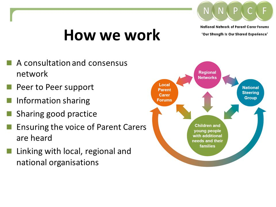 A consultation and consensus network Peer to Peer support Information sharing Sharing good practice Ensuring the voice of Parent Carers are heard Linking with local, regional and national organisations How we work
