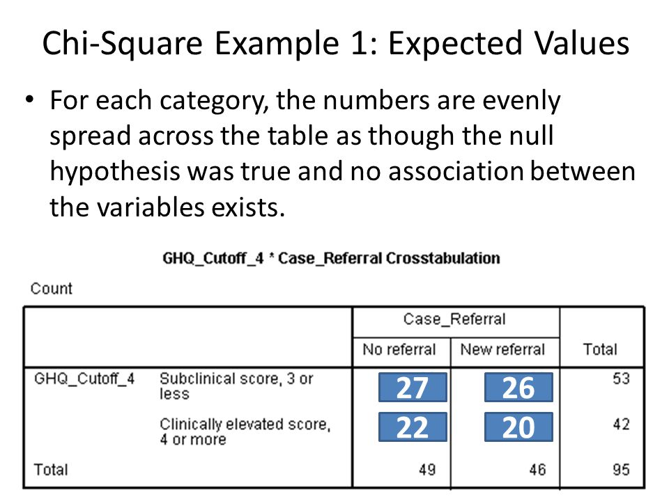 Chi-Square Example 1: Expected Values For each category, the numbers are evenly spread across the table as though the null hypothesis was true and no association between the variables exists.