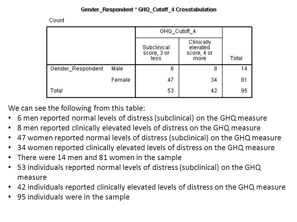 We can see the following from this table: 6 men reported normal levels of distress (subclinical) on the GHQ measure 8 men reported clinically elevated levels of distress on the GHQ measure 47 women reported normal levels of distress (subclinical) on the GHQ measure 34 women reported clinically elevated levels of distress on the GHQ measure There were 14 men and 81 women in the sample 53 individuals reported normal levels of distress (subclinical) on the GHQ measure 42 individuals reported clinically elevated levels of distress on the GHQ measure 95 individuals were in the sample