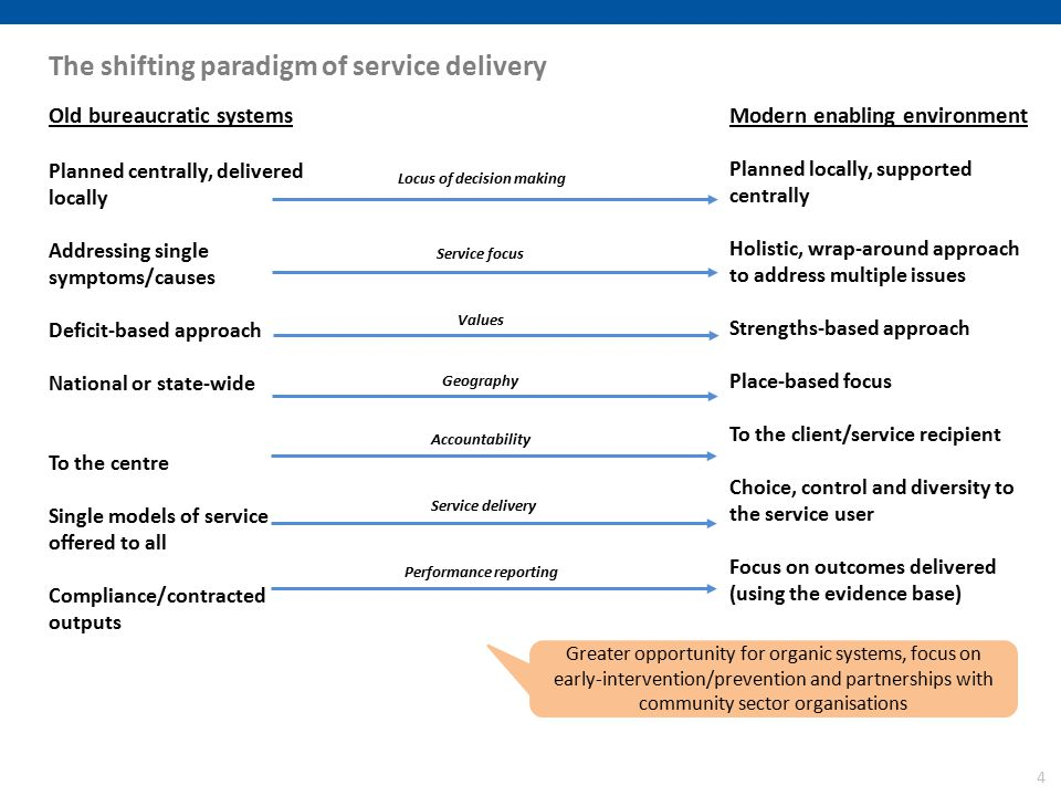 4 The shifting paradigm of service delivery Old bureaucratic systems Planned centrally, delivered locally Addressing single symptoms/causes Deficit-based approach National or state-wide To the centre Single models of service offered to all Compliance/contracted outputs Modern enabling environment Planned locally, supported centrally Holistic, wrap-around approach to address multiple issues Strengths-based approach Place-based focus To the client/service recipient Choice, control and diversity to the service user Focus on outcomes delivered (using the evidence base) Locus of decision making Service focus Values Geography Accountability Service delivery Performance reporting Greater opportunity for organic systems, focus on early-intervention/prevention and partnerships with community sector organisations