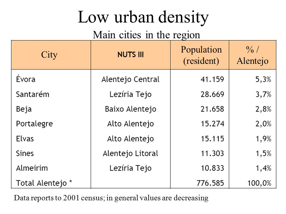 Low urban density City Population (resident) % / Alentejo Main cities in the region Data reports to 2001 census; in general values are decreasing