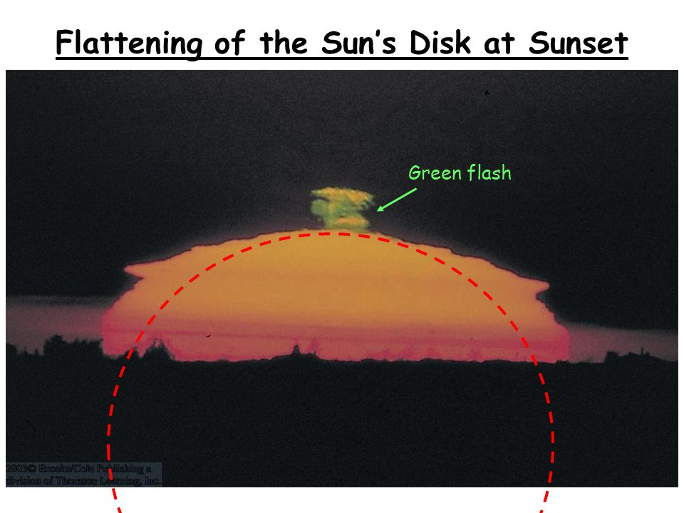 Flattening of the Sun's Disk at Sunset Green flash