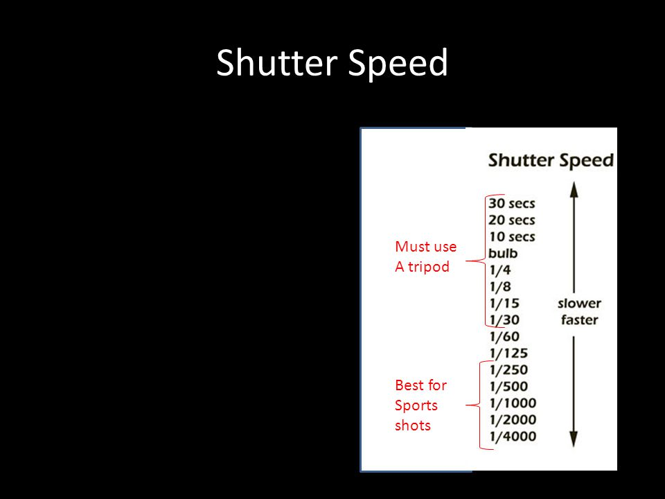 Shutter Speed Must use A tripod Best for Sports shots