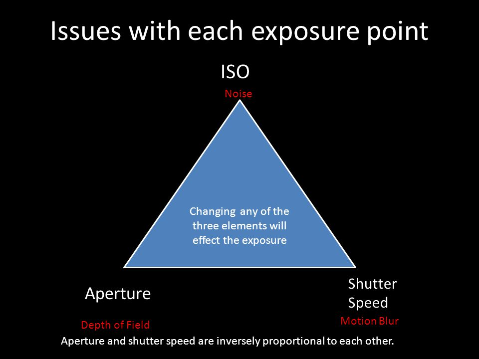 Issues with each exposure point Changing any of the three elements will effect the exposure Aperture Shutter Speed ISO Aperture and shutter speed are inversely proportional to each other.
