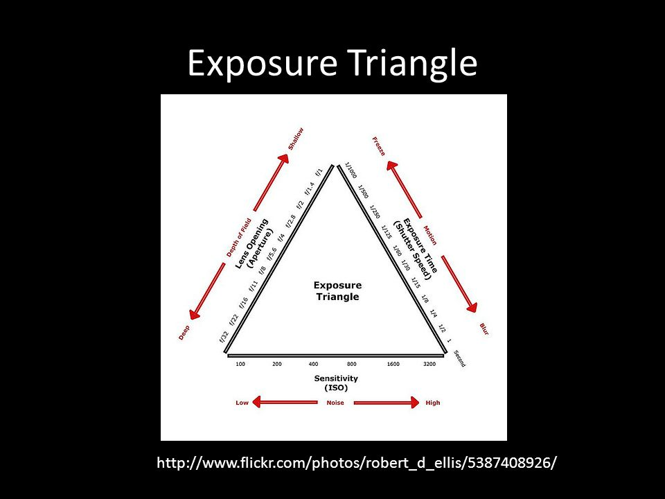 Exposure Triangle