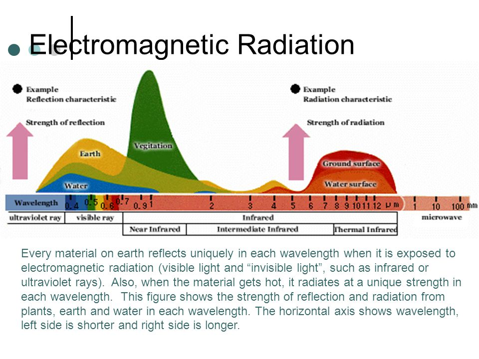Electromagnetic Radiation Every material on earth reflects uniquely in each wavelength when it is exposed to electromagnetic radiation (visible light and invisible light , such as infrared or ultraviolet rays).