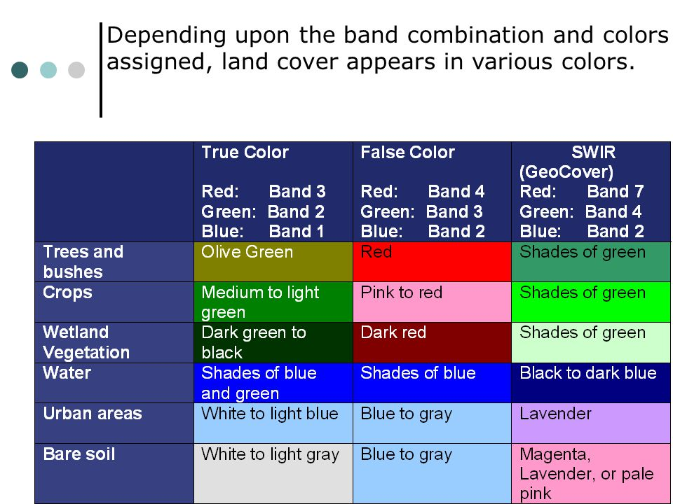 Depending upon the band combination and colors assigned, land cover appears in various colors.