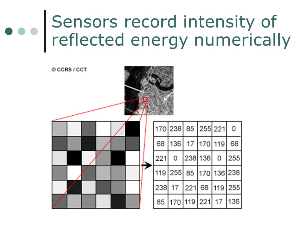 Sensors record intensity of reflected energy numerically