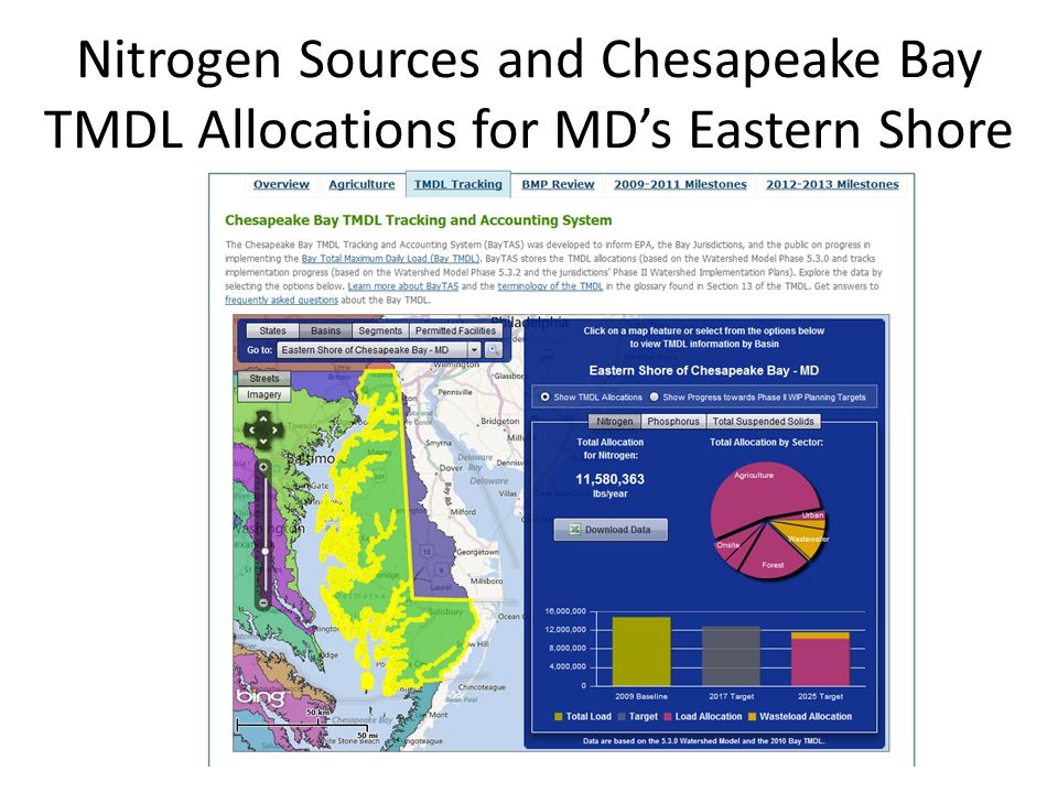 Nitrogen Sources and Chesapeake Bay TMDL Allocations for MD's Eastern Shore