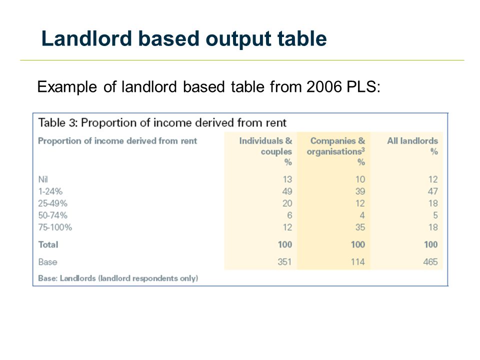 Landlord based output table Example of landlord based table from 2006 PLS:
