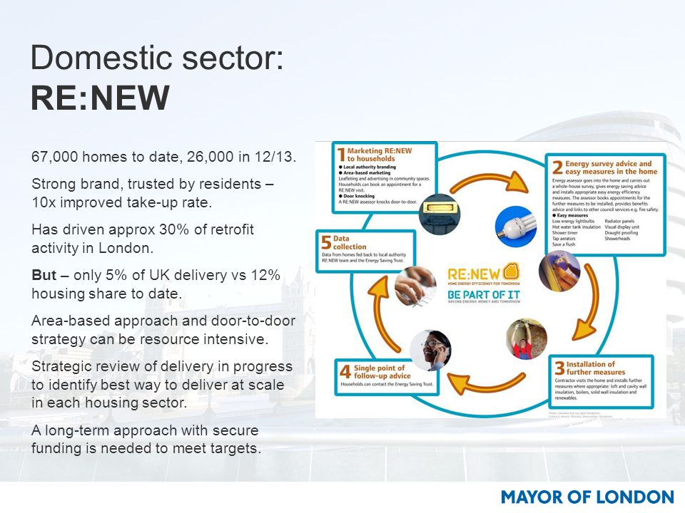 Domestic sector: RE:NEW 67,000 homes to date, 26,000 in 12/13.
