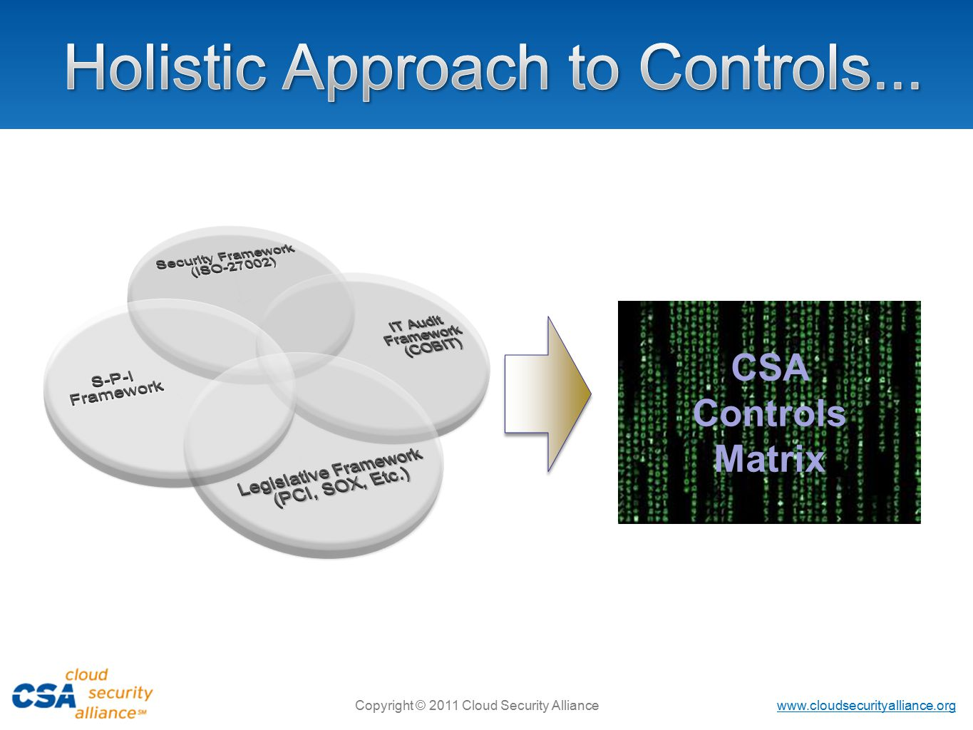 Copyright © 2011 Cloud Security Alliance CSA Controls Matrix