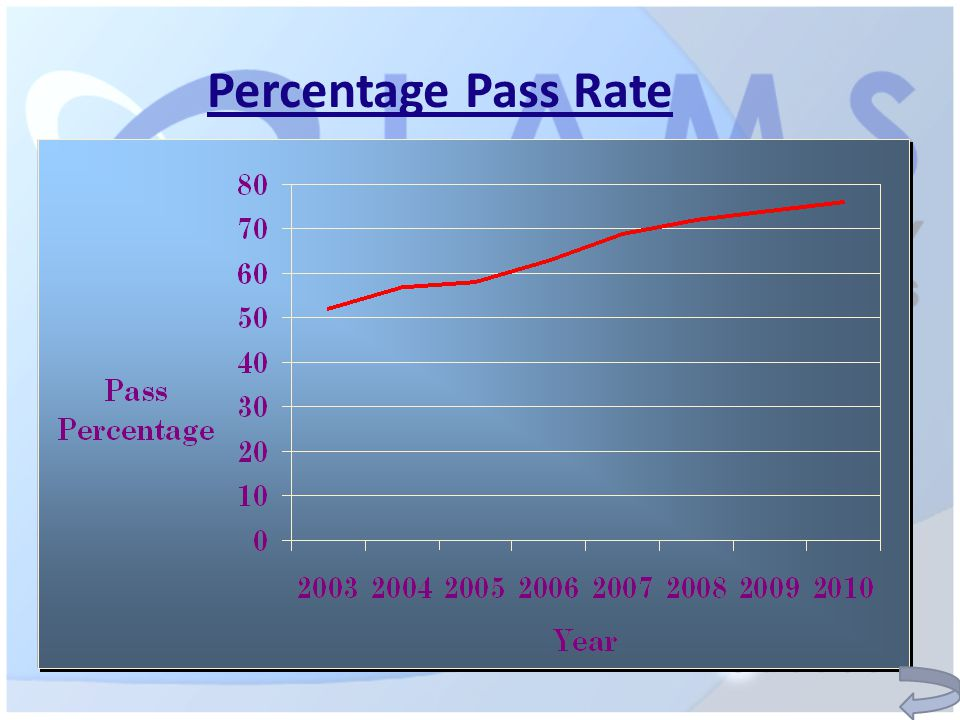 Percentage Pass Rate