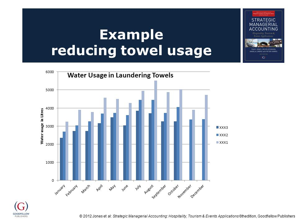 © 2012 Jones et al: Strategic Managerial Accounting: Hospitality, Tourism & Events Applications 6thedition, Goodfellow Publishers Example reducing towel usage