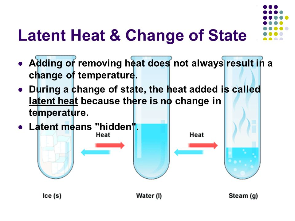 Latent Heat & Change of State Adding or removing heat does not always result in a change of temperature.