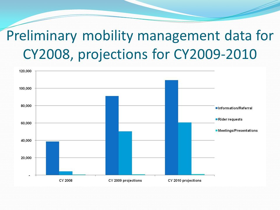 Preliminary mobility management data for CY2008, projections for CY