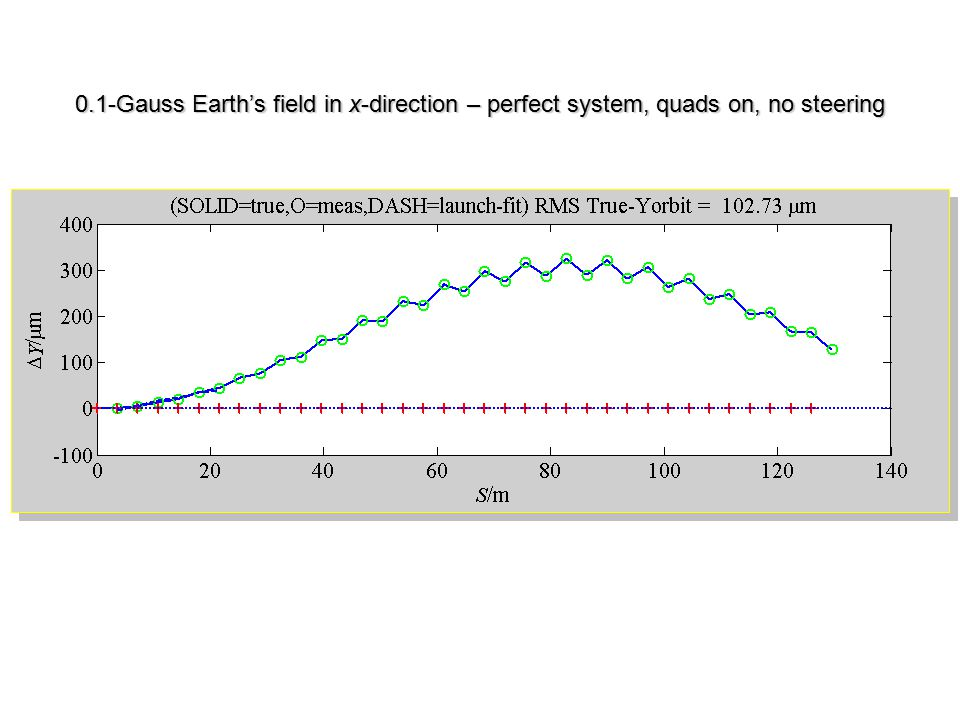 0.1-Gauss Earth's field in x-direction – perfect system, quads on, no steering