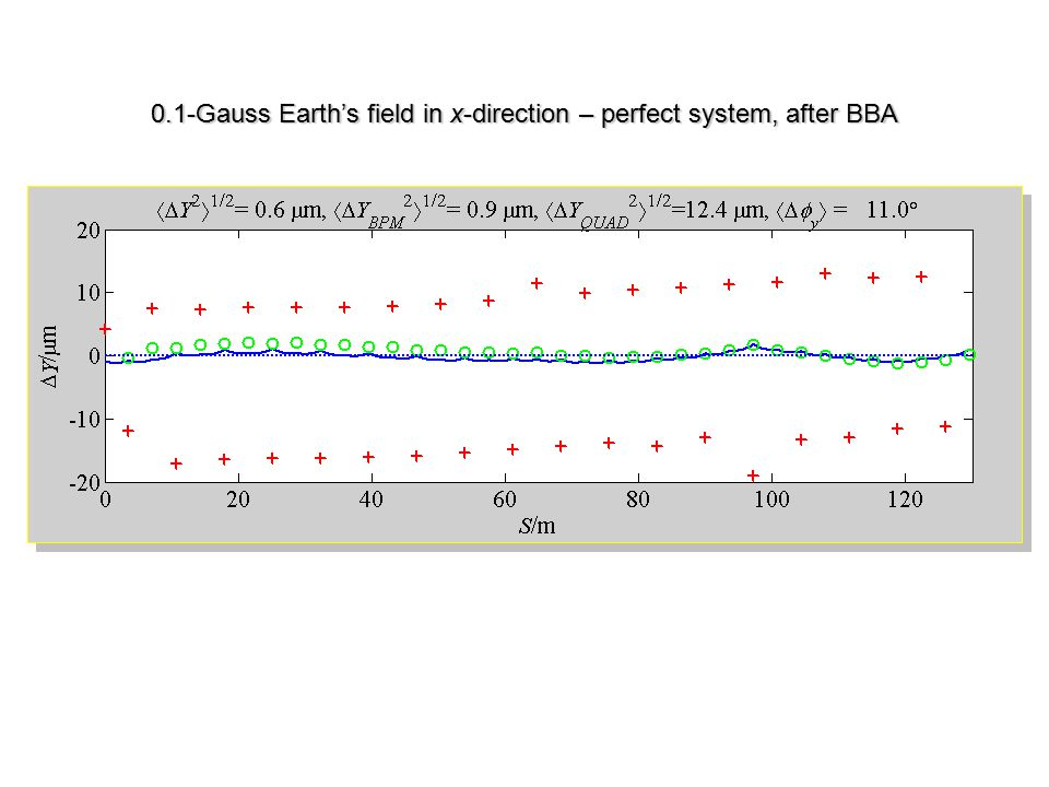 0.1-Gauss Earth's field in x-direction – perfect system, after BBA