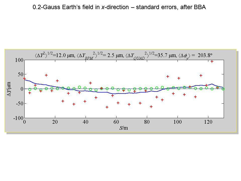 0.2-Gauss Earth's field in x-direction – standard errors, after BBA
