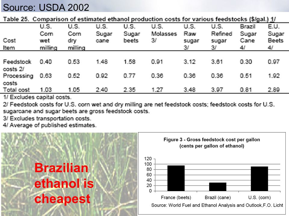 Source: USDA 2002 Brazilian ethanol is cheapest