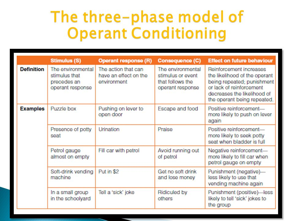 an examination of the two videos on operant conditioning and positive punishment Operant conditioning is a type of learning in which behavior is strengthened if followed by reinforcement and weakened if followed by punishment skinner used the term operant conditioning because the organism's behavior is operating on the environment to achieve some desired goal.