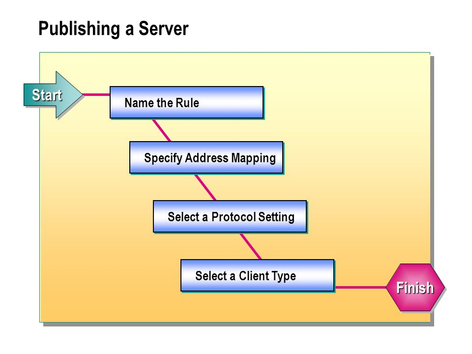 Publishing a Server Name the Rule Specify Address Mapping Select a Protocol Setting Select a Client Type StartStart FinishFinish