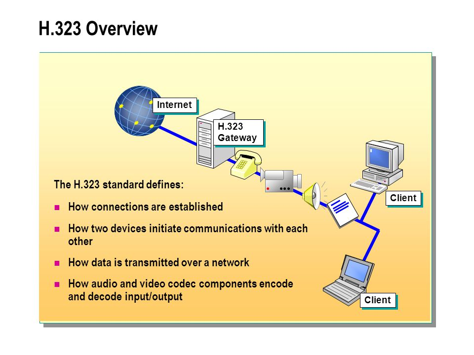 H.323 Overview Internet H.323 Gateway Client The H.323 standard defines: How connections are established How two devices initiate communications with each other How data is transmitted over a network How audio and video codec components encode and decode input/output