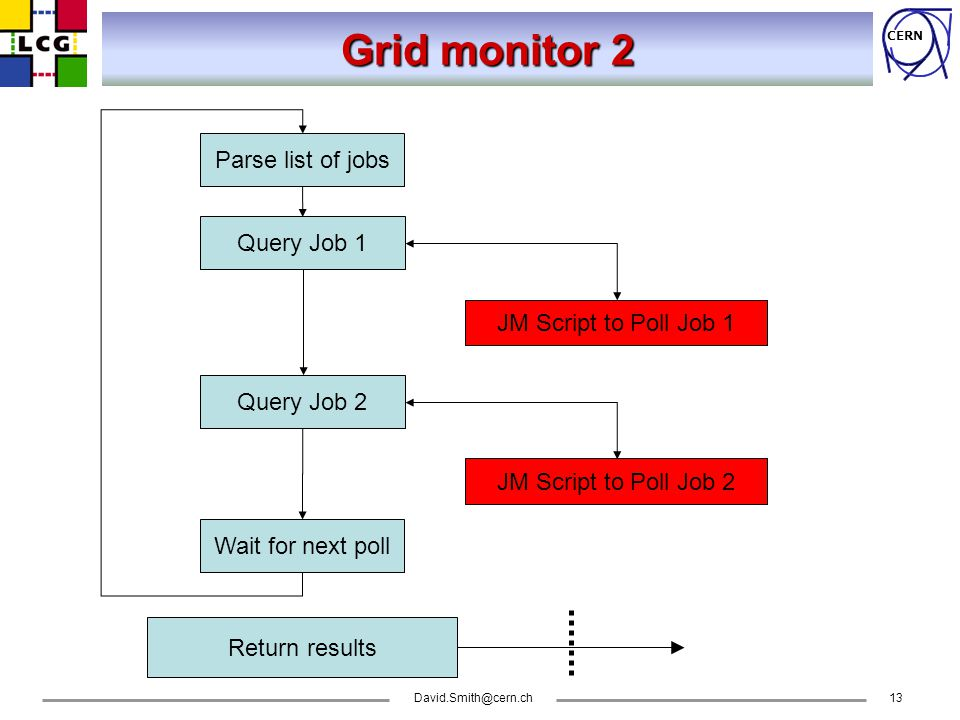 CERN Grid monitor 2 Query Job 1 JM Script to Poll Job 1 Query Job 2 JM Script to Poll Job 2 Return results Parse list of jobs Wait for next poll
