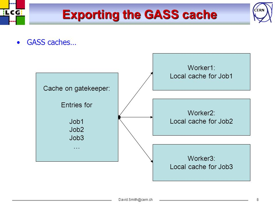 CERN Exporting the GASS cache GASS caches… Cache on gatekeeper: Entries for Job1 Job2 Job3 … Worker2: Local cache for Job2 Worker1: Local cache for Job1 Worker3: Local cache for Job3