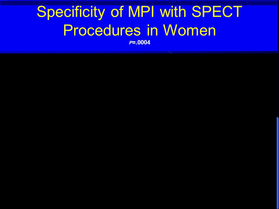 Specificity of MPI with SPECT Procedures in Women P =.0004