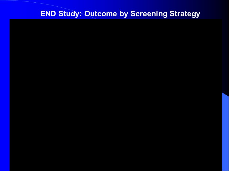END Study: Outcome by Screening Strategy