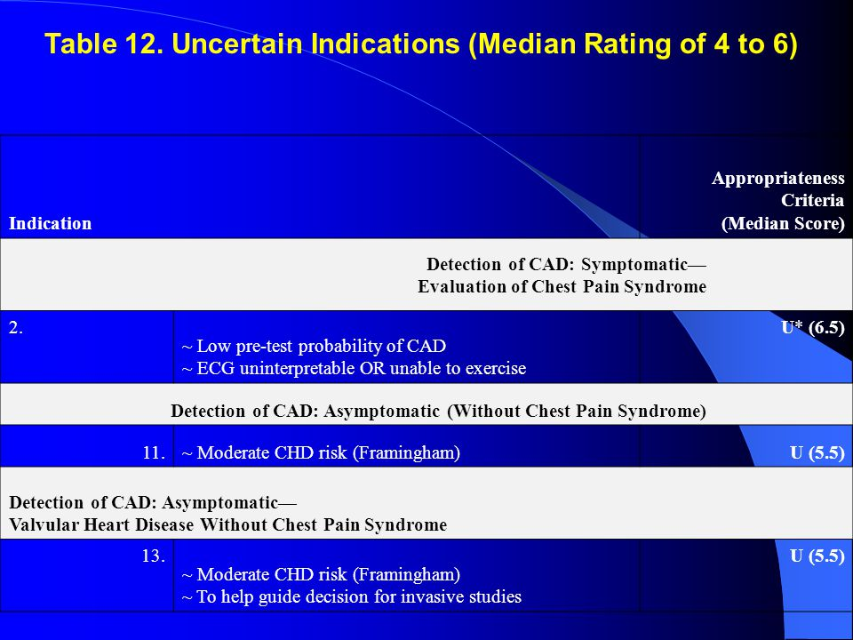 Indication Appropriateness Criteria (Median Score) Detection of CAD: Symptomatic— Evaluation of Chest Pain Syndrome 2.