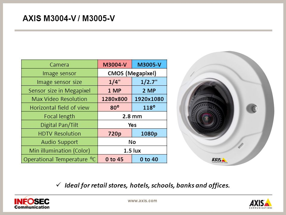 CameraM3004-VM3005-V Image sensorCMOS (Megapixel) Image sensor size1/4 1/2.7 Sensor size in Megapixel1 MP2 MP Max Video Resolution1280x x1080 Horizontal field of view80⁰118⁰ Focal length2.8 mm Digital Pan/TiltYes HDTV Resolution720p1080p Audio SupportNo Min illumination (Color)1.5 lux Operational Temperature ⁰C0 to 450 to 40 AXIS M3004-V / M3005-V Ideal for retail stores, hotels, schools, banks and offices.