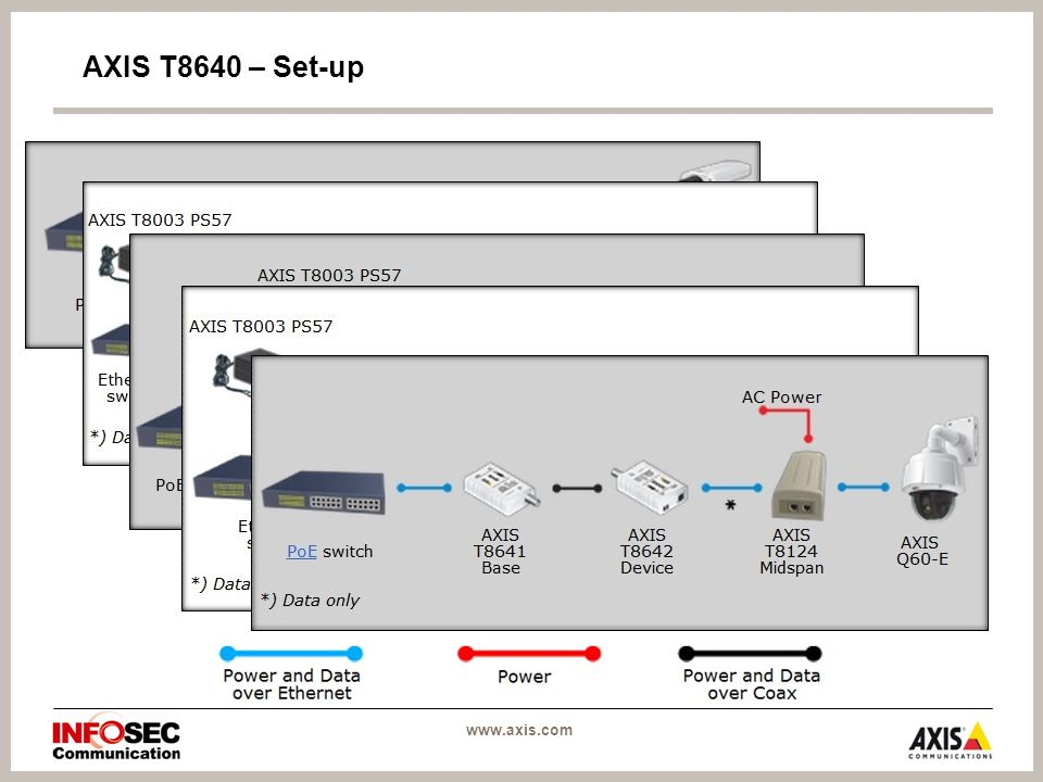 AXIS T8640 – Set-up