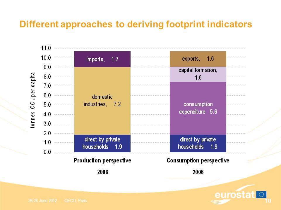 26-28 June 2012 OECD, Paris Different approaches to deriving footprint indicators 10