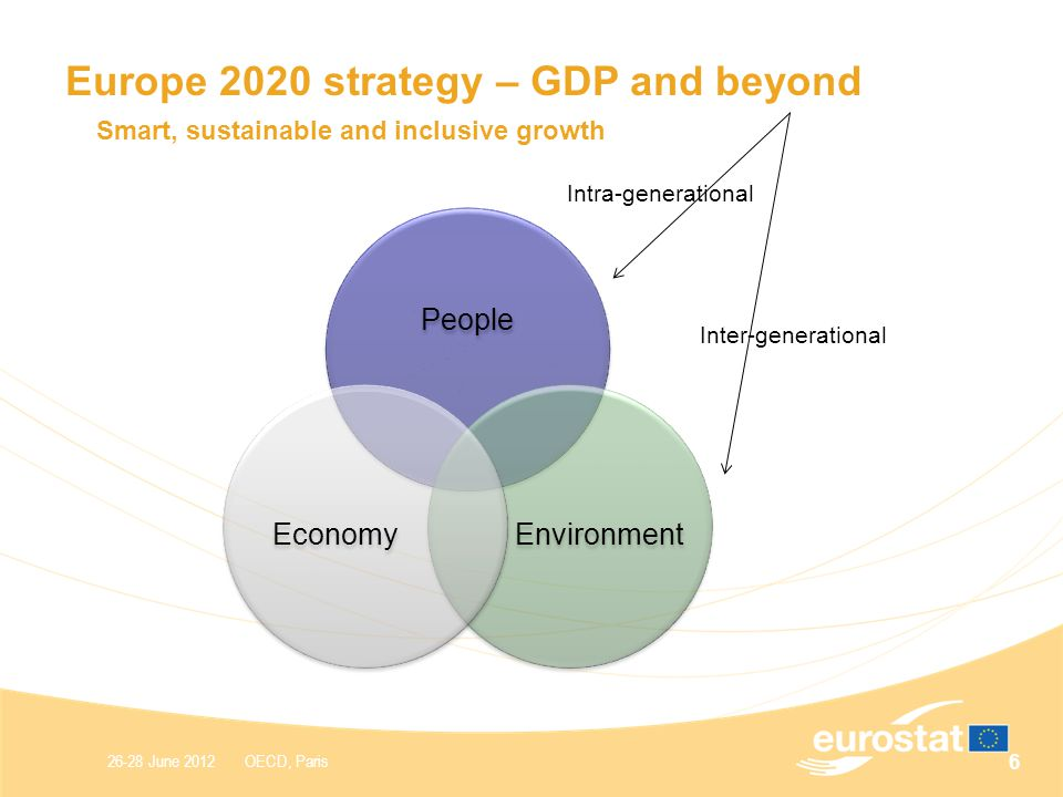 26-28 June 2012 OECD, Paris Smart, sustainable and inclusive growth Europe 2020 strategy – GDP and beyond 6 People EnvironmentEconomy Intra-generational Inter-generational