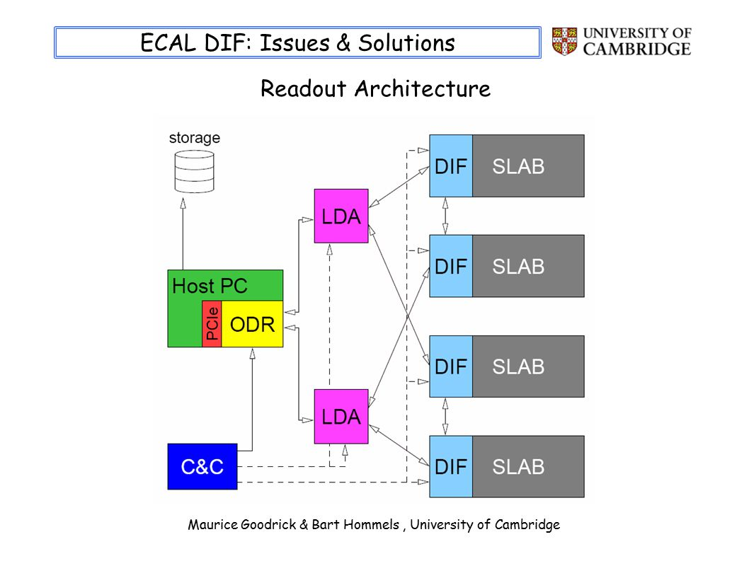 Maurice Goodrick & Bart Hommels, University of Cambridge ECAL DIF: Issues & Solutions Readout Architecture