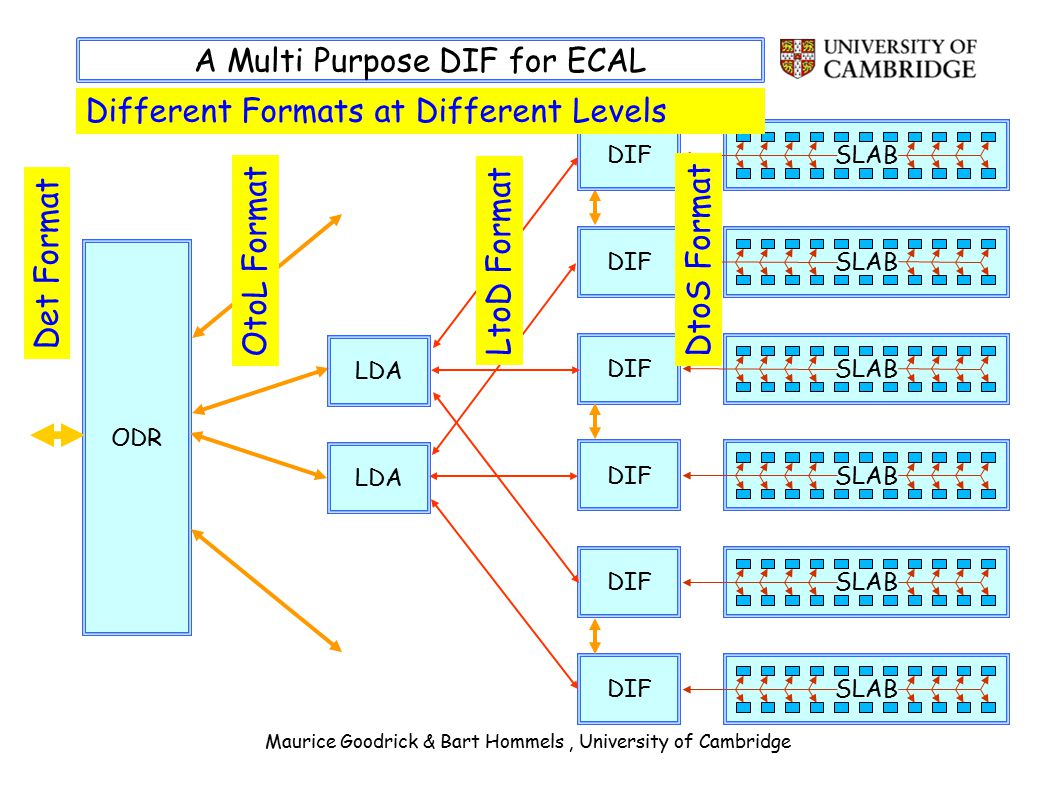 Maurice Goodrick & Bart Hommels, University of Cambridge A Multi Purpose DIF for ECAL ODR Det Format SLABDIFSLABDIFSLABDIFSLABDIFSLABDIFSLABDIF LDA OtoL Format LtoD Format DtoS Format Different Formats at Different Levels