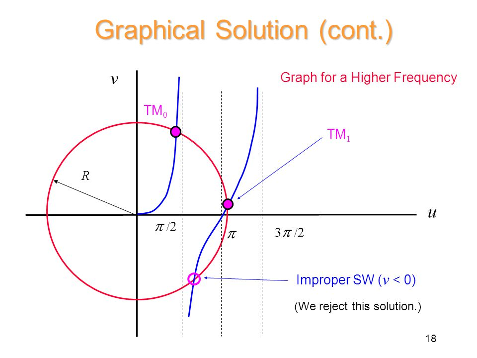 Graphical Solution (cont.) Graph for a Higher Frequency TM 0 R  v u TM 1 Improper SW ( v < 0)  / 2 3  / 2 (We reject this solution.) 18