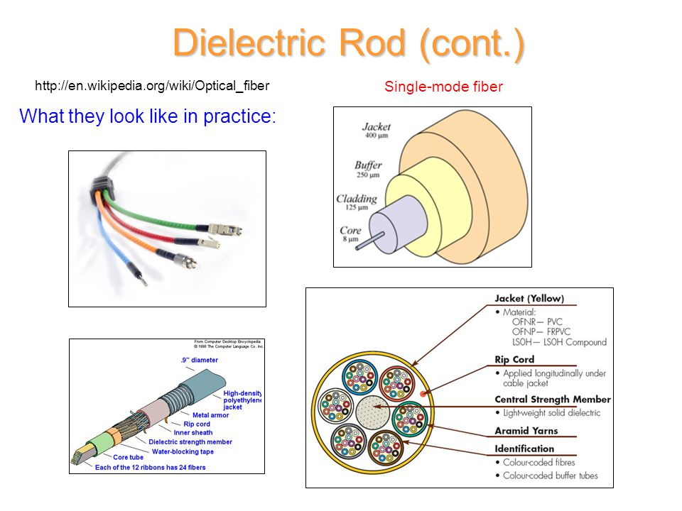 Dielectric Rod (cont.) What they look like in practice: Single-mode fiber