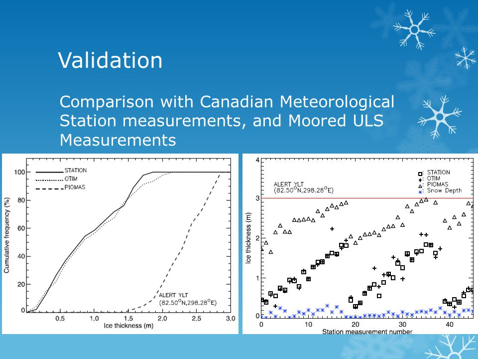 Validation Comparison with Canadian Meteorological Station measurements, and Moored ULS Measurements