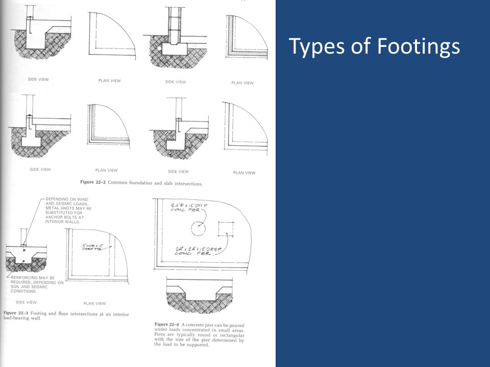 Types of Footings