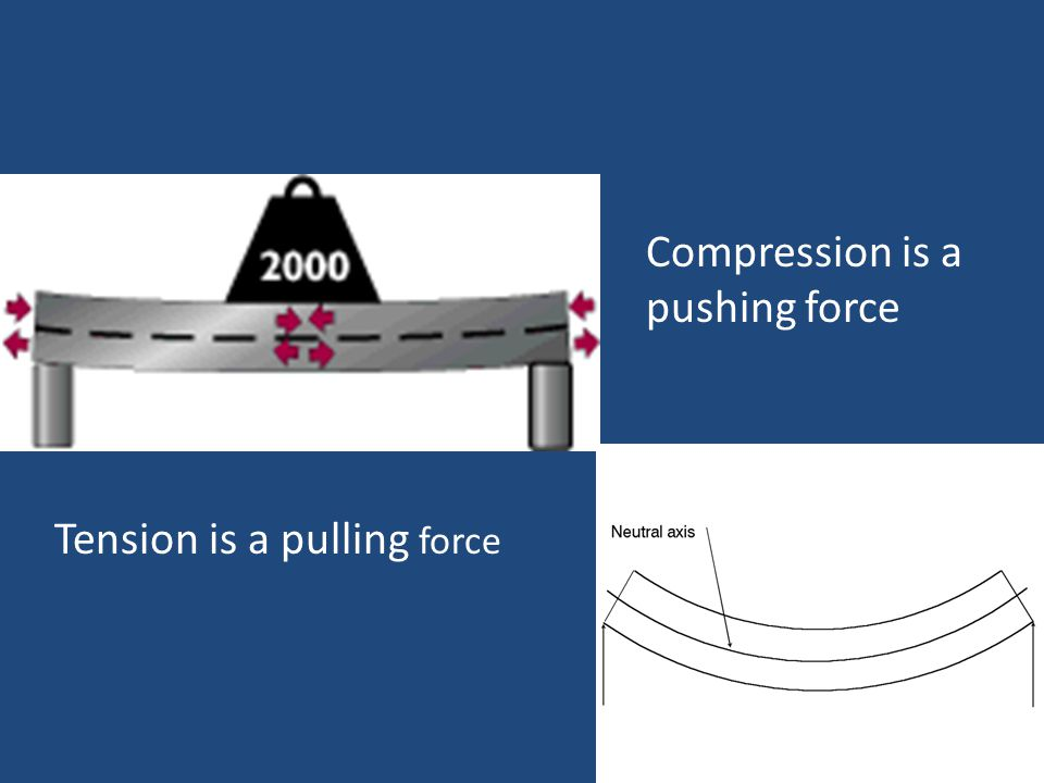 Compression is a pushing force Tension is a pulling force