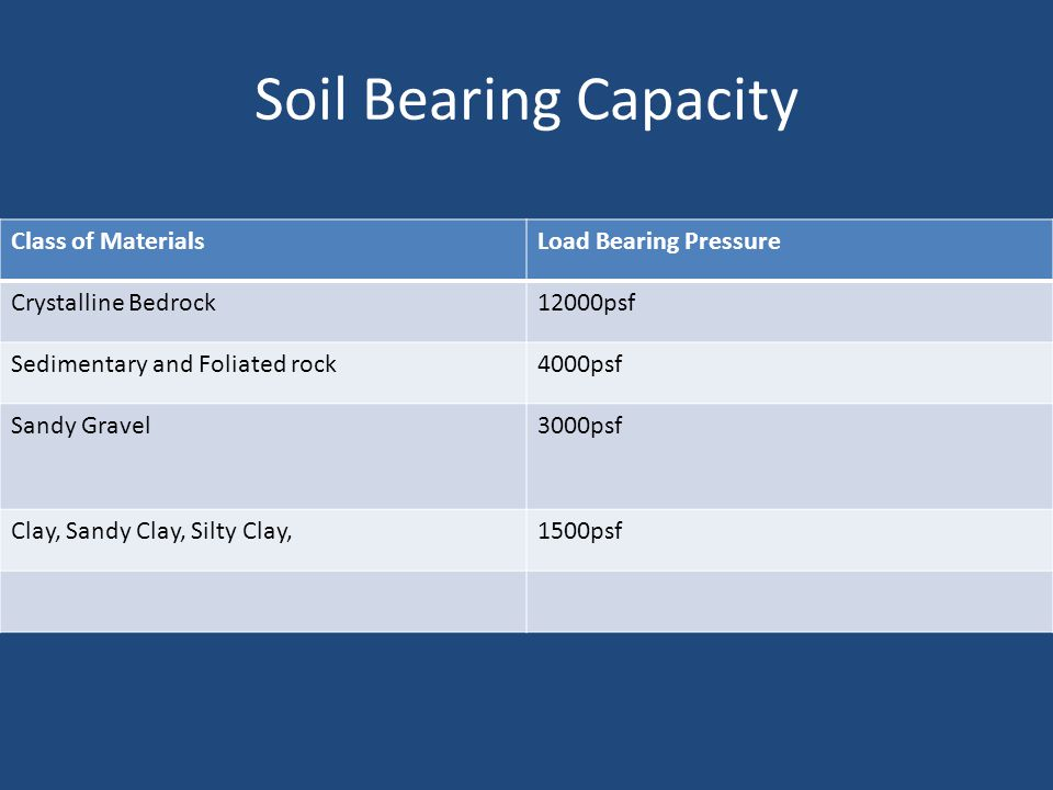Soil Bearing Capacity Class of MaterialsLoad Bearing Pressure Crystalline Bedrock12000psf Sedimentary and Foliated rock4000psf Sandy Gravel3000psf Clay, Sandy Clay, Silty Clay,1500psf