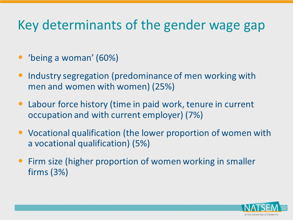 Key determinants of the gender wage gap 'being a woman' (60%) Industry segregation (predominance of men working with men and women with women) (25%) Labour force history (time in paid work, tenure in current occupation and with current employer) (7%) Vocational qualification (the lower proportion of women with a vocational qualification) (5%) Firm size (higher proportion of women working in smaller firms (3%)