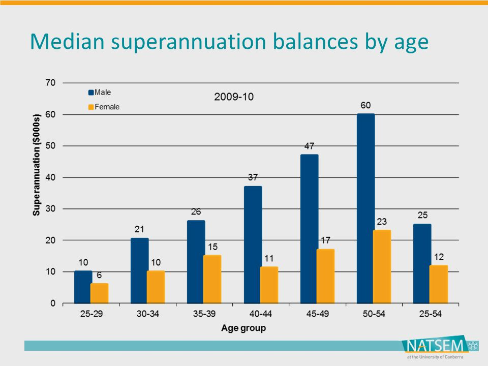 Median superannuation balances by age