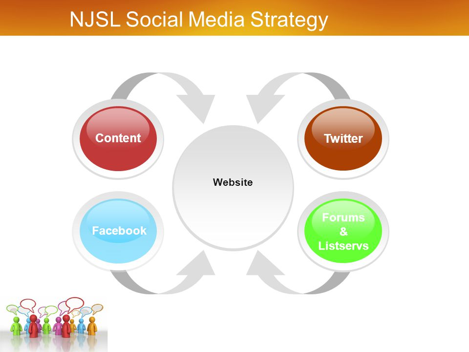 Website Facebook Twitter Content Forums & Listservs NJSL Social Media Strategy