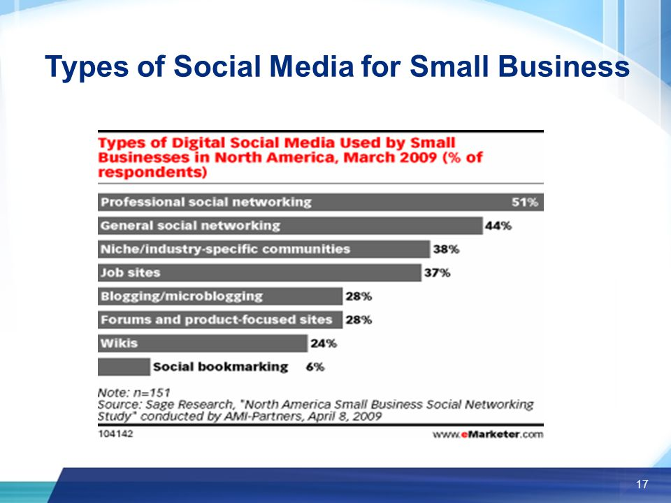 17 Types of Social Media for Small Business