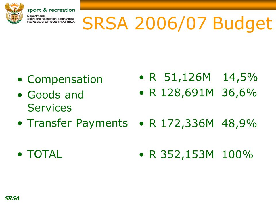 SRSA SRSA 2006/07 Budget Compensation Goods and Services Transfer Payments TOTAL R 51,126M 14,5% R 128,691M 36,6% R 172,336M 48,9% R 352,153M 100%